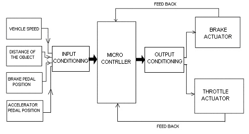 collision-avoidance-embedded-system