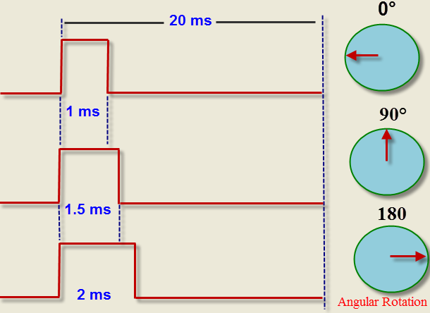working-of-servo-motor-timing-diagram