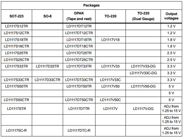 ld1117-versions