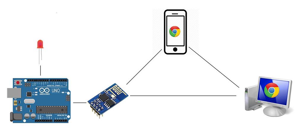 arduino-webserver-tutorial-working-code