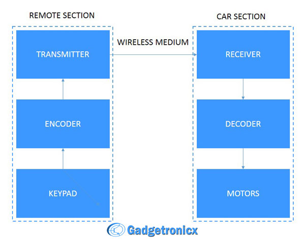 Rc Car Block Diagram - Bookmark About Wiring Diagram