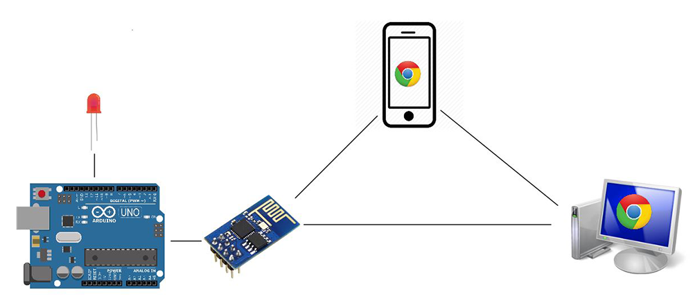 Creating Arduino web server and controlling things via WiFi