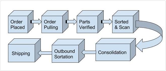 best-online-components-vendor-lcsc