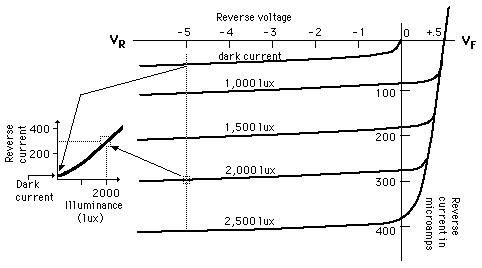 vi-characteristics-of-photodiode